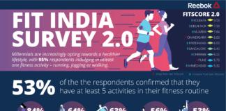 REEBOK_ FIT-INDIA-SURVEY 2.0